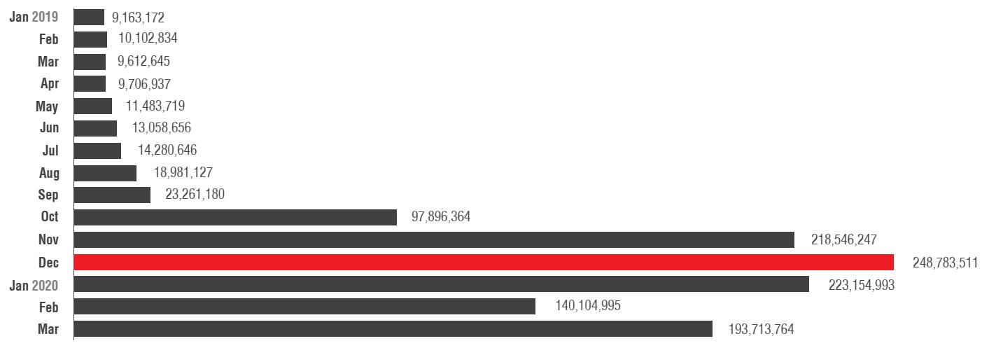 Brute-Force-Anmeldeversuche von Januar 2019 bis März 2020
